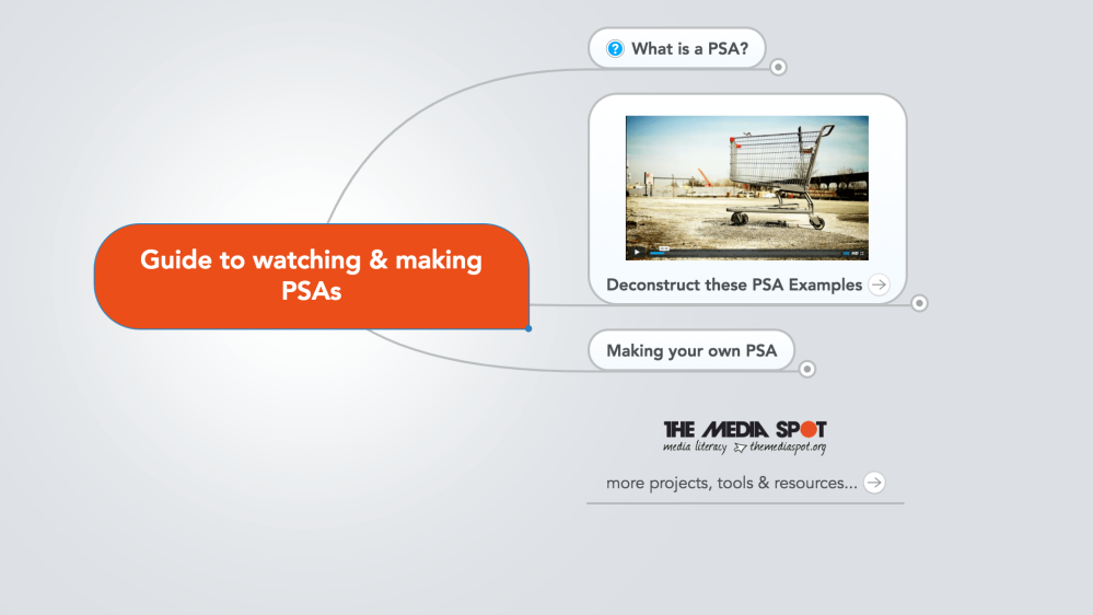 PSA Mind Map