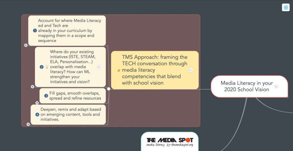MindMap outline of the TMS approach to schoolwide media literacy planning.
