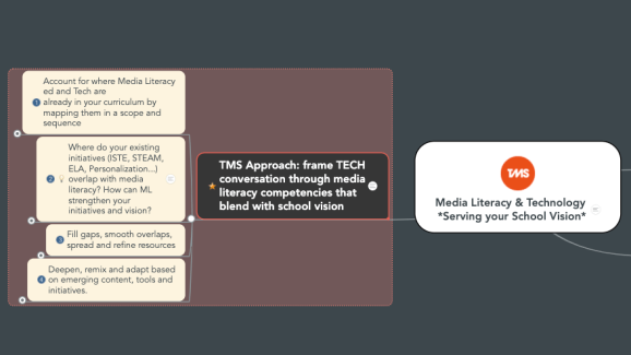 mind map of tech and ml in school